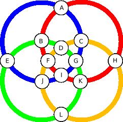 círculos enlazados